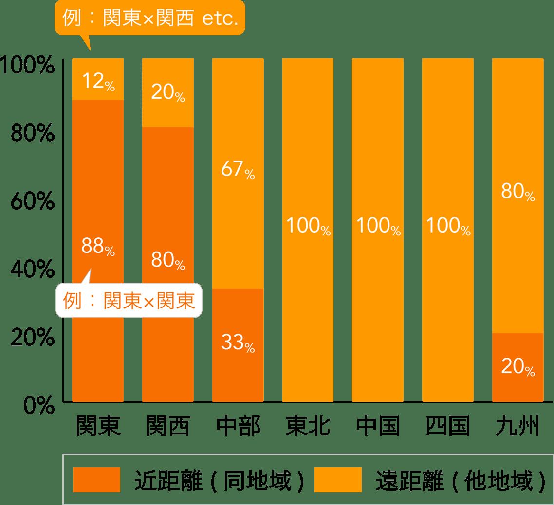 ご成婚会員様の活動中の存在地域距離別割合(地域別)