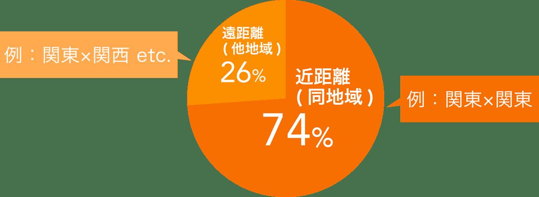 ご成婚会員様の活動中の在住地域距離別割合