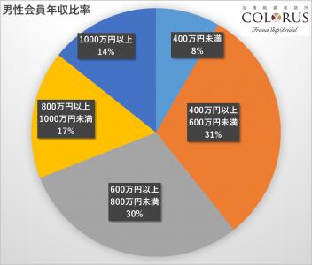 カラーズ会員情報(年収)