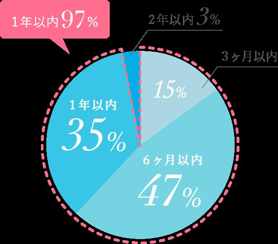 1年以内97%