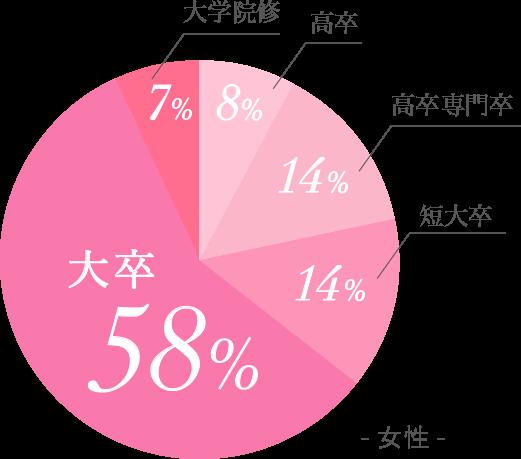 女性最終学歴比率